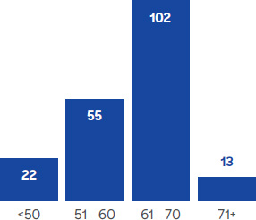 Age distribution of transplant recipients